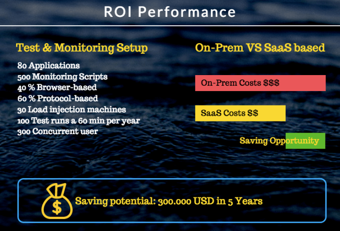 ROI Performance (1)