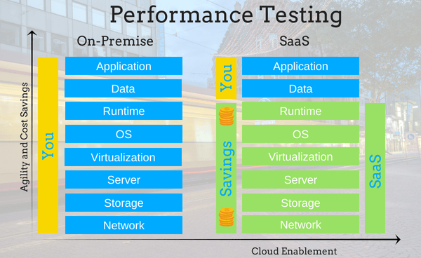 PerformanceFormCloud (1)